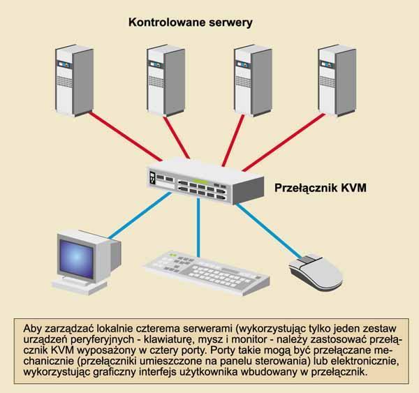 podłączenie przełącznika zdalnego uruchamiania adres e-mail serwisu randkowego