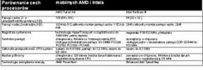 Porównanie cech procesorów mobilnych AMD i Intel