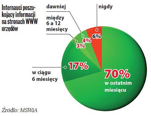 Smutny raport MSWiA o informatyzacji polskich urzędów