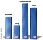 Wzrosty polskiego rynku IT w 2011r.