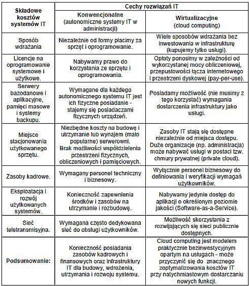 Właściwości konwencjonalnych i zwirtualizowanych rozwiązań IT