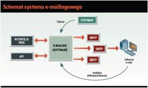 Schemat systemu e-mailingowego