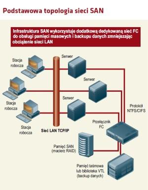 Podstawowa topologia sieci SAN