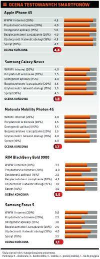 Pojedynek smartfonów i mobilnych OS-ów