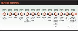 Historia botnetów