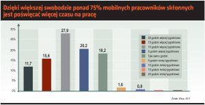 . Dzięki większej swobodzie ponad 75 mobilnych pracowników skłonnych jest poświęcić więcej czasu na pracę