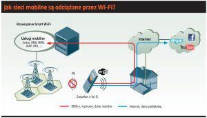 Jak sieci mobilne są odciążane przez Wi-Fi?