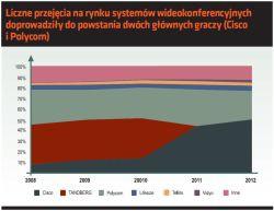 Liczne przejęcia na rynku systemów wideokonferencyjnych doprowadziły do powstania dwóch głównych graczy (Cisco i Polycom).