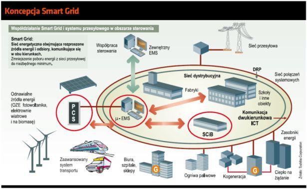 Koncepcja Smart Grid