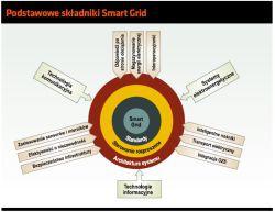 Podstawowe składniki Smart Grid