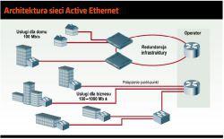 Architektura sieci Active Ethernet
