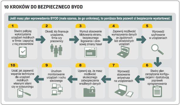 Komunikacja IP w mobilnej firmie