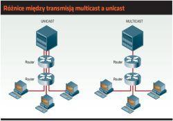Różnice między transmisją multicast a unicast