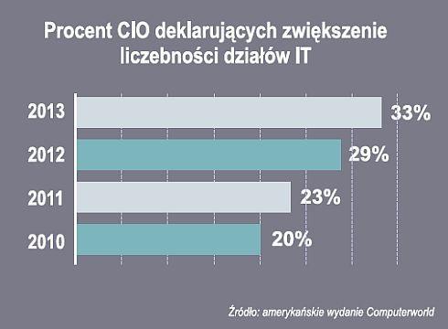 Kogo będą zatrudniać CIO