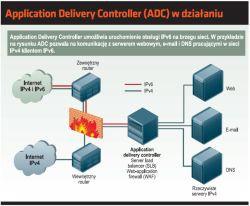 Application Delivery Controller (ADC) w działaniu