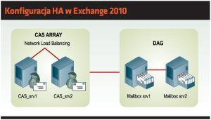 Konfiguracja HA w Exchange 2010