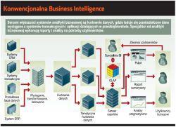 Konwencjonalna Business Intelligence
