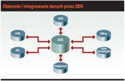 Zbieranie i integrowanie danych przez ODS