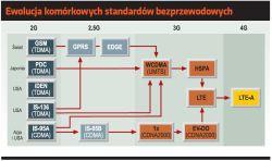 Ewolucja komórkowych standardów bezprzewodowych
