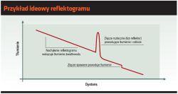 Monitorowanie optycznej sieci dystrybucyjnej