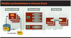 Modele uruchomieniowe w chmurze Azure