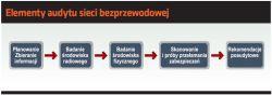 Elementy audytu sieci bezprzewodowej