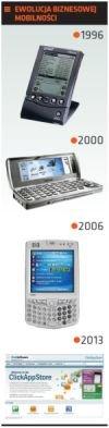 Ewolucja biznesowej mobilności