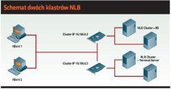 Schemat dwóch klastrów NLB