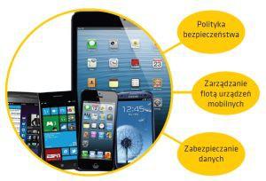 Mobile Device Management - elementy składowe