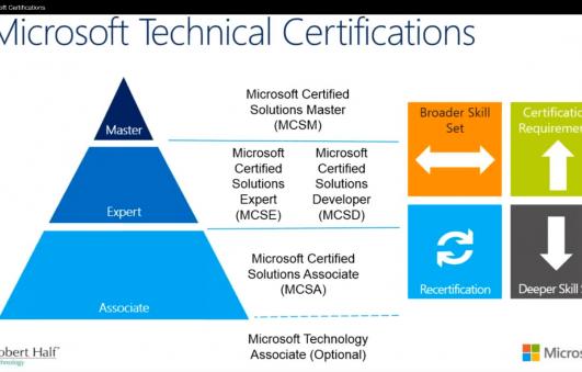 TECHNICZNE poziomy certyfikacji