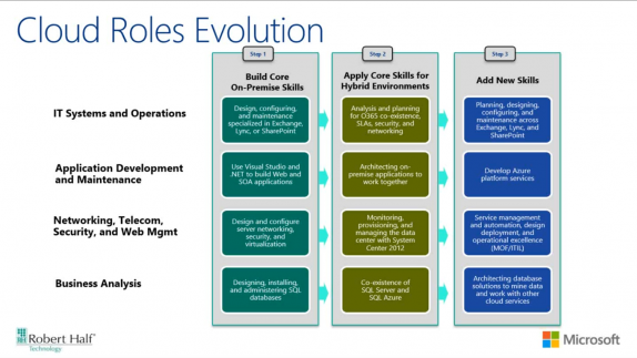 cloud roles evolution
