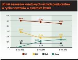 Udział serwerów kasetowych różnych producentów w rynku serwerów w ostatnich latach