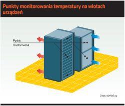 Punkty monitorowania temperatury na wlotach urządzeń