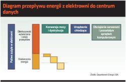 Diagram przepływu energii z elektrowni do centrum danych