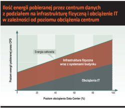 Ilość energii pobieranej przez centrum danych z podziałem na infrastrukturę fizyczną i obciążenie IT w zależności od poziomu obciążenia centrum