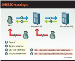 DNSSEC w praktyce