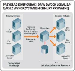 Disaster recovery a wirtualizacja i cloud