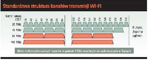 Sieć gotowa na Wi-Fi ac