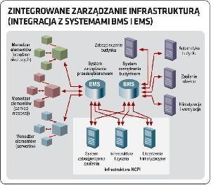 Zintegrowane zarządzanie infrastrukturą (integracja z systemami BMS i EMS)
