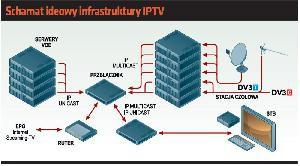 Schamat ideowy infrastruktury IPTV
