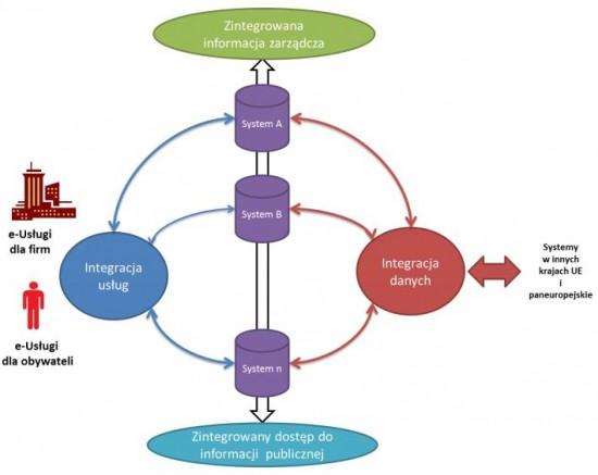 Program Zintegrowanej Informatyzacji Państwa przyjęty przez Radę Ministrów