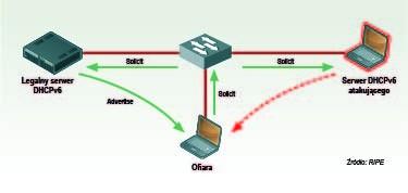 Bezpieczeństwo w IPv6