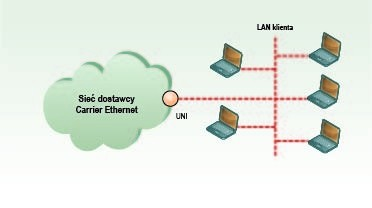 Operatorski Ethernet – Carrier Ethernet 2.0