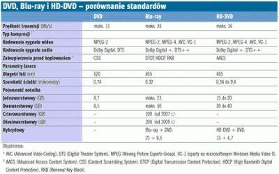 Porównanie DVD, HD DVD oraz Blu-ray