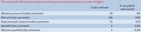 Prognoza dla branży IT wg. Computerworld TOP200