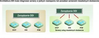 Jak zarządzać adresacją IP?