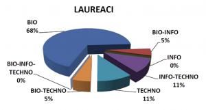 """Źródło: raport """"Bio-Info-Techno 2011"""" Fundacji na rzecz Nauki Polskiej."""