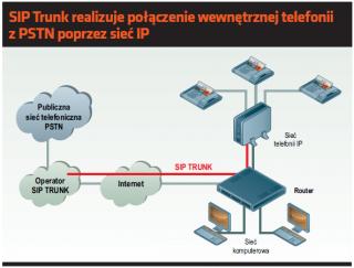 SIP – przyszłość komunikacji zintegrowanej