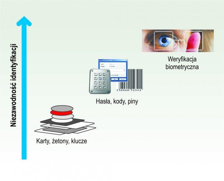 Bezpieczeństwo fizyczne centrum danych