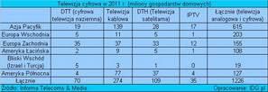 Telewizja cyfrowa w 2011 r. (miliony gospodarstw domowych)